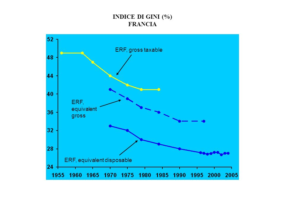 INDICE DI GINI (%) FRANCIA ERF, gross taxable ERF, equivalent gross ERF, equivalent disposable