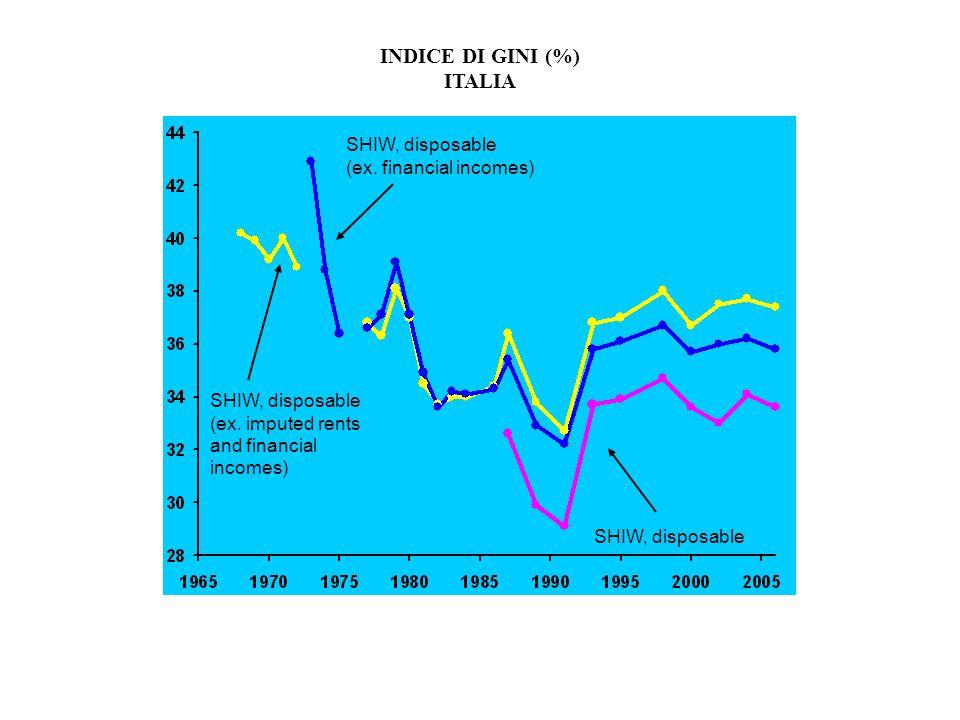 INDICE DI GINI (%) ITALIA SHIW, disposable (ex. financial incomes) SHIW, disposable SHIW, disposable (ex. imputed rents and financial incomes)