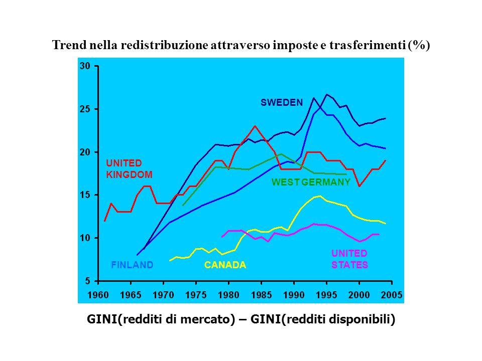 Trend nella redistribuzione attraverso imposte e trasferimenti (%) SWEDEN FINLAND UNITED KINGDOM UNITED STATES CANADA WEST GERMANY GINI(redditi di mer