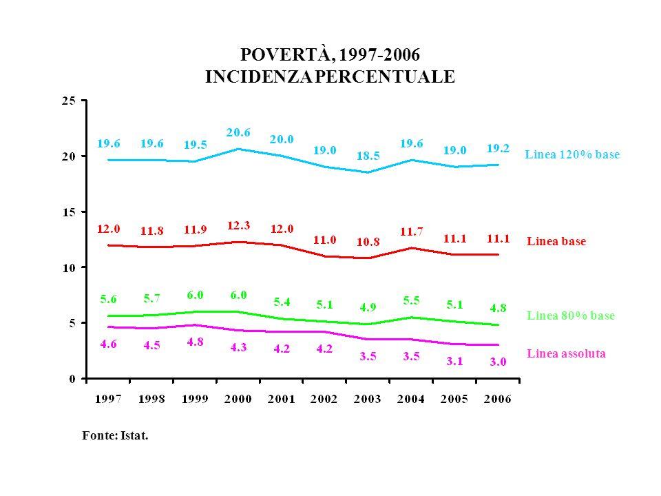 POVERTÀ, 1997-2006 INCIDENZA PERCENTUALE Linea assoluta Linea 80% base Linea base Linea 120% base Fonte: Istat.