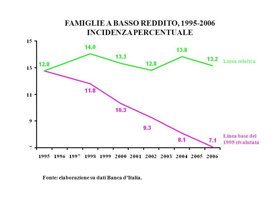 FAMIGLIE A BASSO REDDITO, 1995-2006 INCIDENZA PERCENTUALE Fonte: elaborazione su dati Banca dItalia. Linea base del 1995 rivalutata Linea relativa