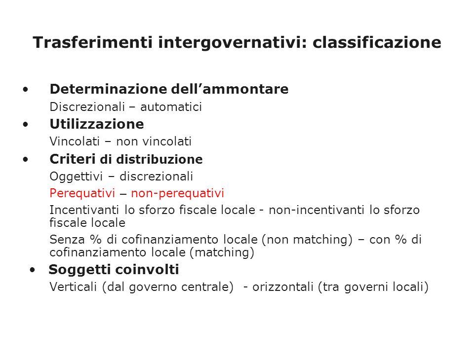 Trasferimenti intergovernativi: classificazione Determinazione dellammontare Discrezionali – automatici Utilizzazione Vincolati – non vincolati Criteri di distribuzione Oggettivi – discrezionali Perequativi – non-perequativi Incentivanti lo sforzo fiscale locale - non-incentivanti lo sforzo fiscale locale Senza % di cofinanziamento locale (non matching) – con % di cofinanziamento locale (matching) Soggetti coinvolti Verticali (dal governo centrale) - orizzontali (tra governi locali)