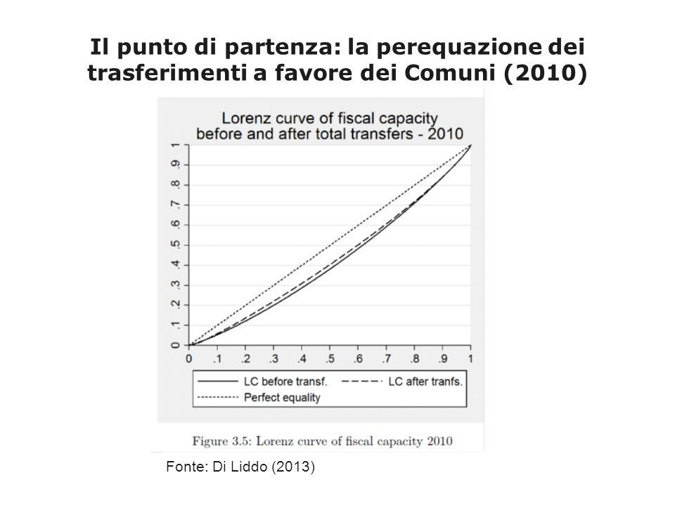 Il punto di partenza: la perequazione dei trasferimenti a favore dei Comuni (2010) Fonte: Di Liddo (2013)