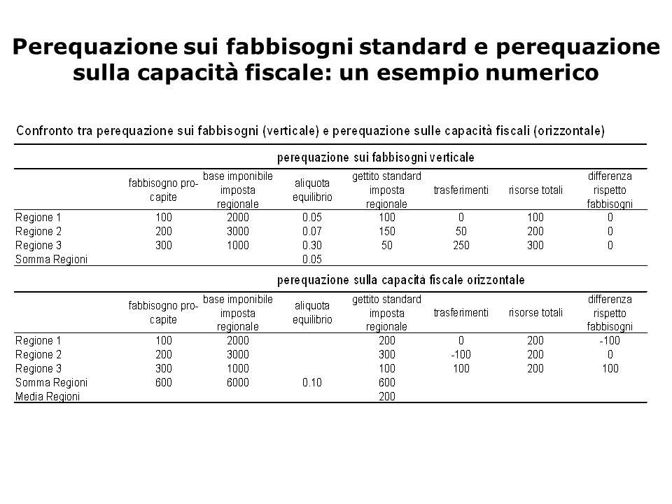 Perequazione sui fabbisogni standard e perequazione sulla capacità fiscale: un esempio numerico