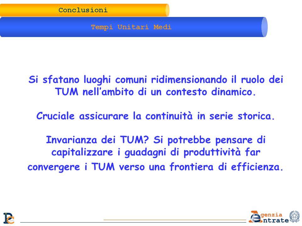 Conclusioni Tempi Unitari Medi Si sfatano luoghi comuni ridimensionando il ruolo dei TUM nellambito di un contesto dinamico. Cruciale assicurare la co