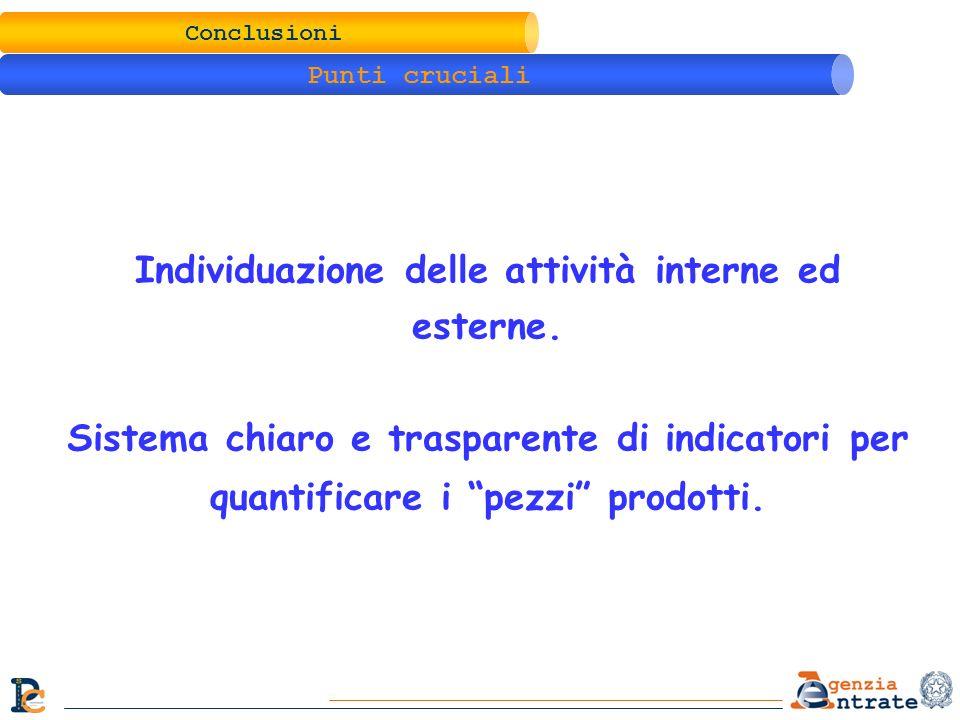 Conclusioni Punti cruciali Individuazione delle attività interne ed esterne. Sistema chiaro e trasparente di indicatori per quantificare i pezzi prodo