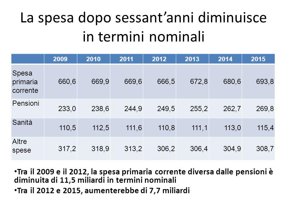 La spesa dopo sessantanni diminuisce in termini nominali Tra il 2009 e il 2012, la spesa primaria corrente diversa dalle pensioni è diminuita di 11,5