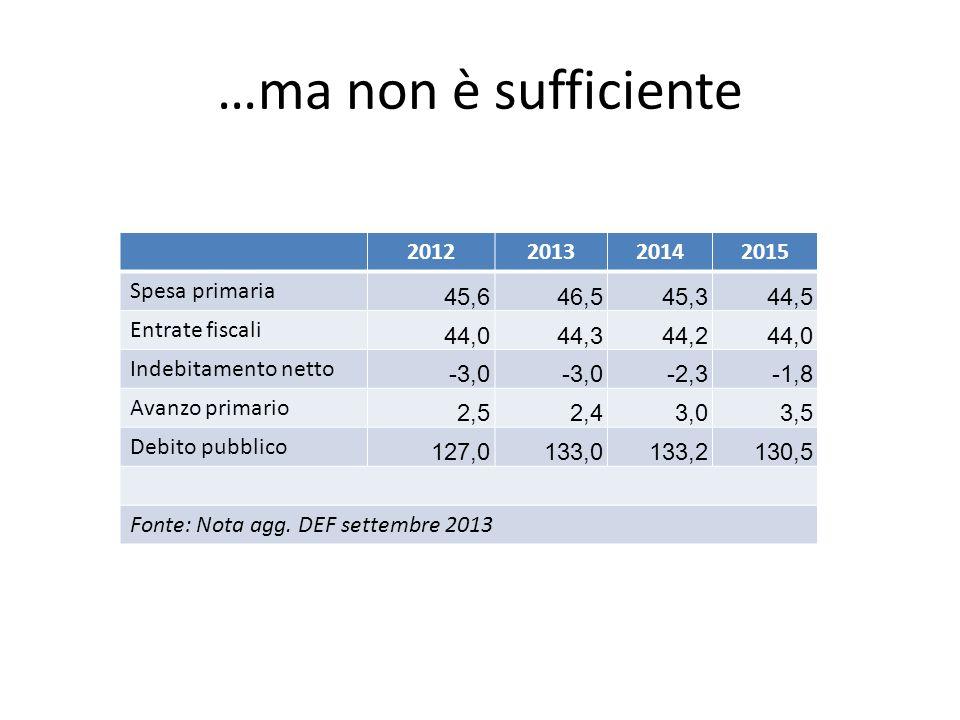 …ma non è sufficiente 2012201320142015 Spesa primaria 45,646,545,344,5 Entrate fiscali 44,044,344,244,0 Indebitamento netto -3,0 -2,3-1,8 Avanzo primario 2,52,43,03,5 Debito pubblico 127,0133,0133,2130,5 Fonte: Nota agg.