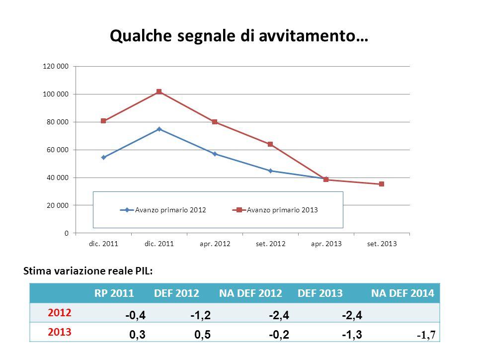 Entrate totali 2012: dic.2011 tendenz. 772 md (progr.