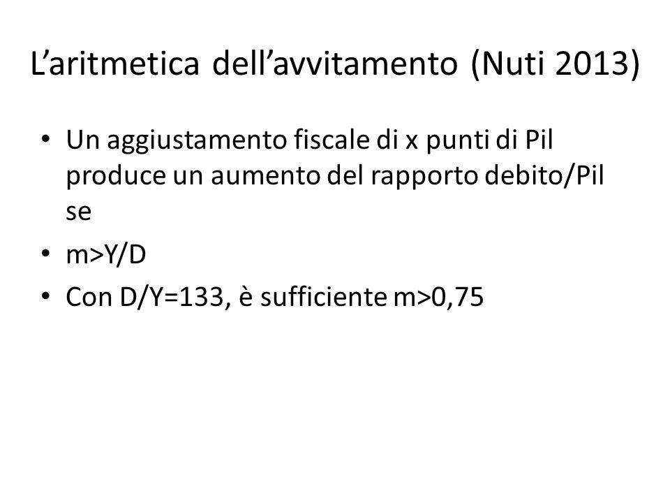 Laritmetica dellavvitamento (Nuti 2013) Un aggiustamento fiscale di x punti di Pil produce un aumento del rapporto debito/Pil se m>Y/D Con D/Y=133, è sufficiente m>0,75