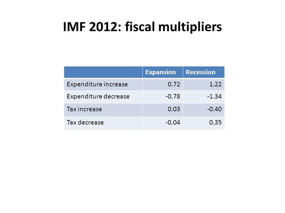 IMF 2012: fiscal multipliers ExpansionRecession Expenditure increase0.721.22 Expenditure decrease-0.78-1.34 Tax increase0.03-0.40 Tax decrease-0.040.35