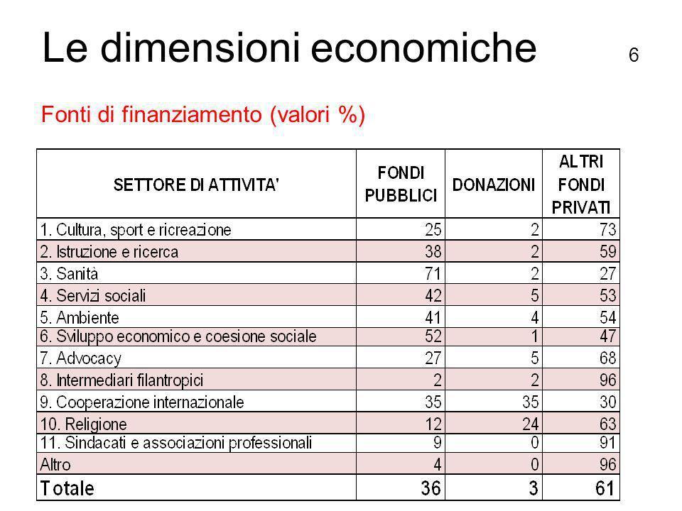 Fonti di finanziamento (valori %) Le dimensioni economiche 6