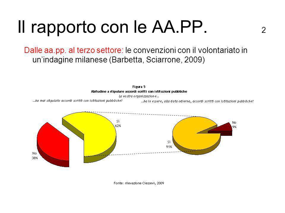 Il rapporto con le AA.PP. 2 Dalle aa.pp.