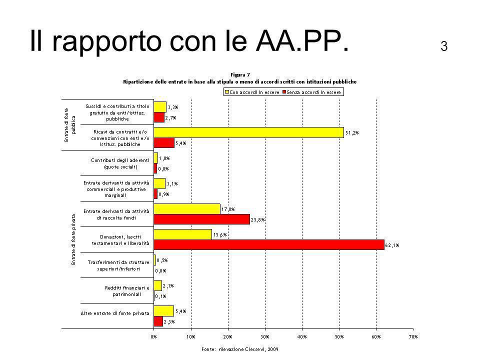 Il rapporto con le AA.PP. 3