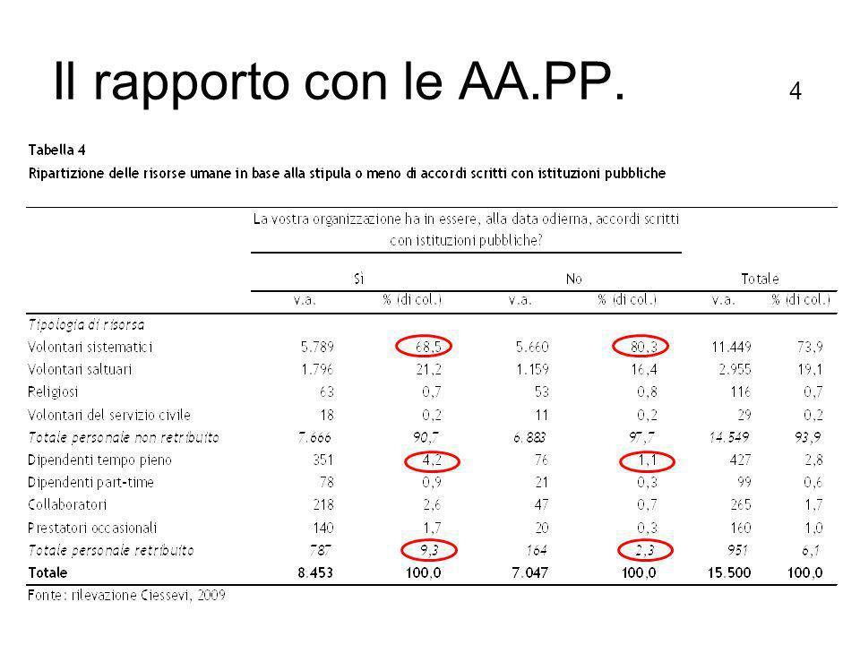 Il rapporto con le AA.PP. 4