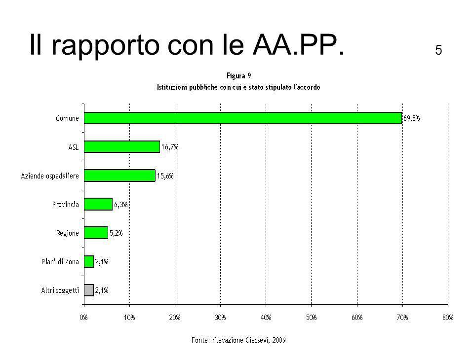 Il rapporto con le AA.PP. 5