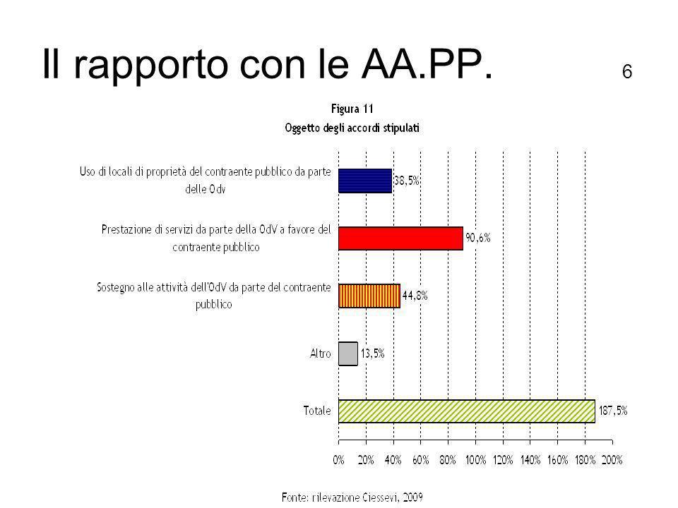 Il rapporto con le AA.PP. 6