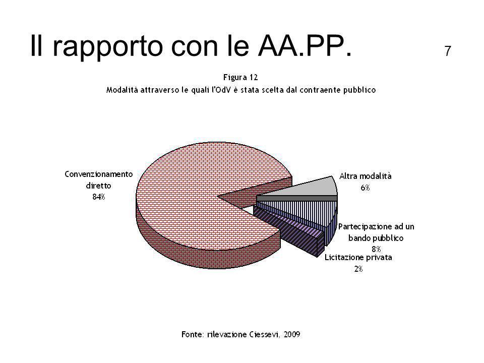 Il rapporto con le AA.PP. 7