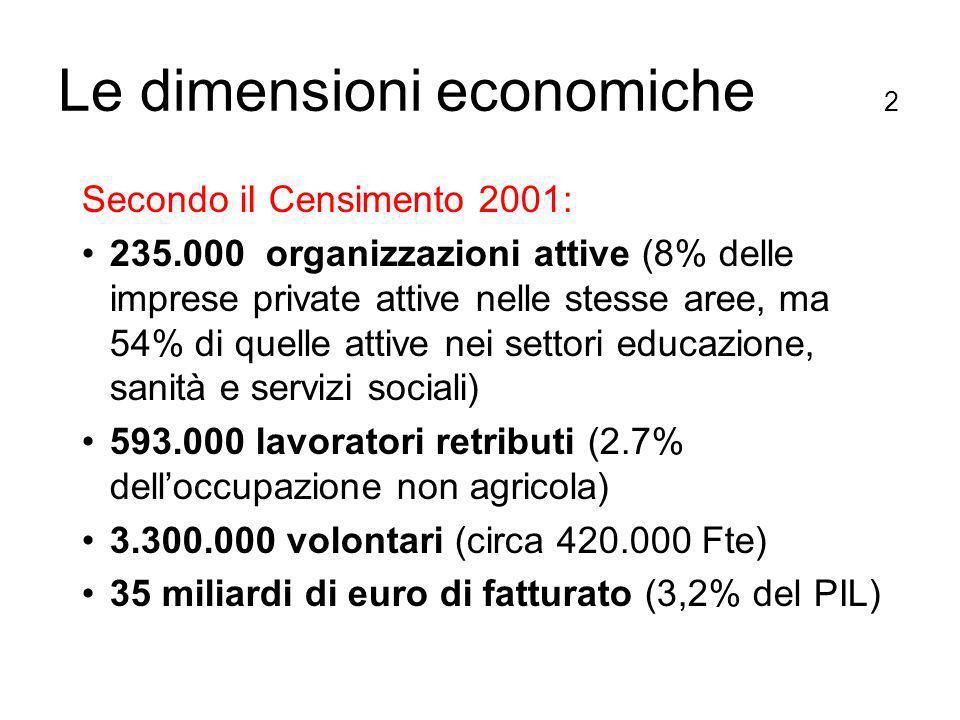 Le dimensioni economiche 2 Secondo iI Censimento 2001: 235.000 organizzazioni attive (8% delle imprese private attive nelle stesse aree, ma 54% di quelle attive nei settori educazione, sanità e servizi sociali) 593.000 lavoratori retributi (2.7% delloccupazione non agricola) 3.300.000 volontari (circa 420.000 Fte) 35 miliardi di euro di fatturato (3,2% del PIL)