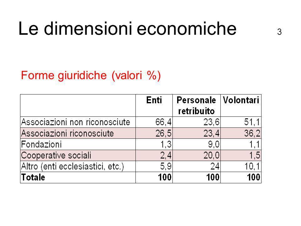 Forme giuridiche (valori %) Le dimensioni economiche 3