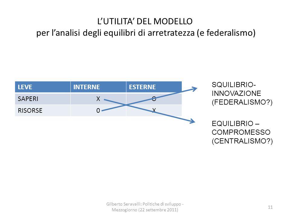 LUTILITA DEL MODELLO per lanalisi degli equilibri di arretratezza (e federalismo) LEVEINTERNEESTERNE SAPERIXO RISORSE0X Gilberto Seravalli: Politiche di sviluppo - Mezzogiorno (22 settembre 2011) 11 SQUILIBRIO- INNOVAZIONE (FEDERALISMO ) EQUILIBRIO – COMPROMESSO (CENTRALISMO )