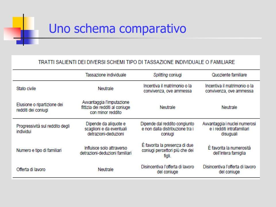 Uno schema comparativo