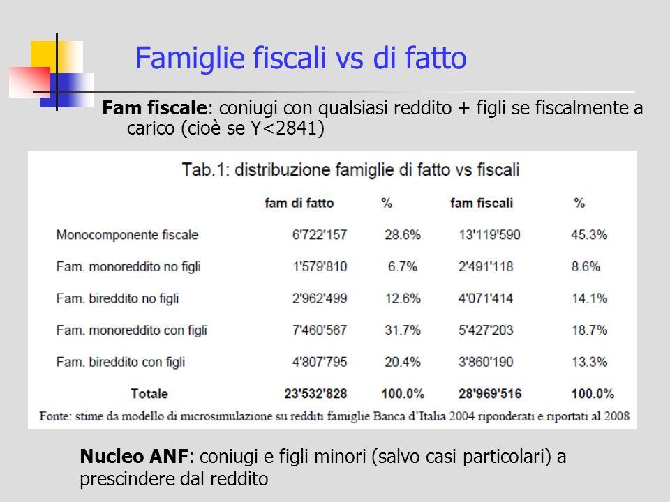 Famiglie fiscali vs di fatto Fam fiscale: coniugi con qualsiasi reddito + figli se fiscalmente a carico (cioè se Y<2841) Nucleo ANF: coniugi e figli minori (salvo casi particolari) a prescindere dal reddito