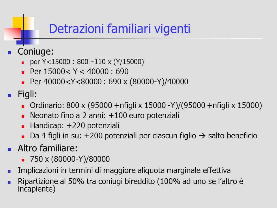 Detrazioni familiari vigenti Coniuge: per Y<15000 : 800 –110 x (Y/15000) Per 15000< Y < 40000 : 690 Per 40000<Y<80000 : 690 x (80000-Y)/40000 Figli: Ordinario: 800 x (95000 +nfigli x 15000 -Y)/(95000 +nfigli x 15000) Neonato fino a 2 anni: +100 euro potenziali Handicap: +220 potenziali Da 4 figli in su: +200 potenziali per ciascun figlio salto beneficio Altro familiare: 750 x (80000-Y)/80000 Implicazioni in termini di maggiore aliquota marginale effettiva Ripartizione al 50% tra coniugi bireddito (100% ad uno se laltro è incapiente)