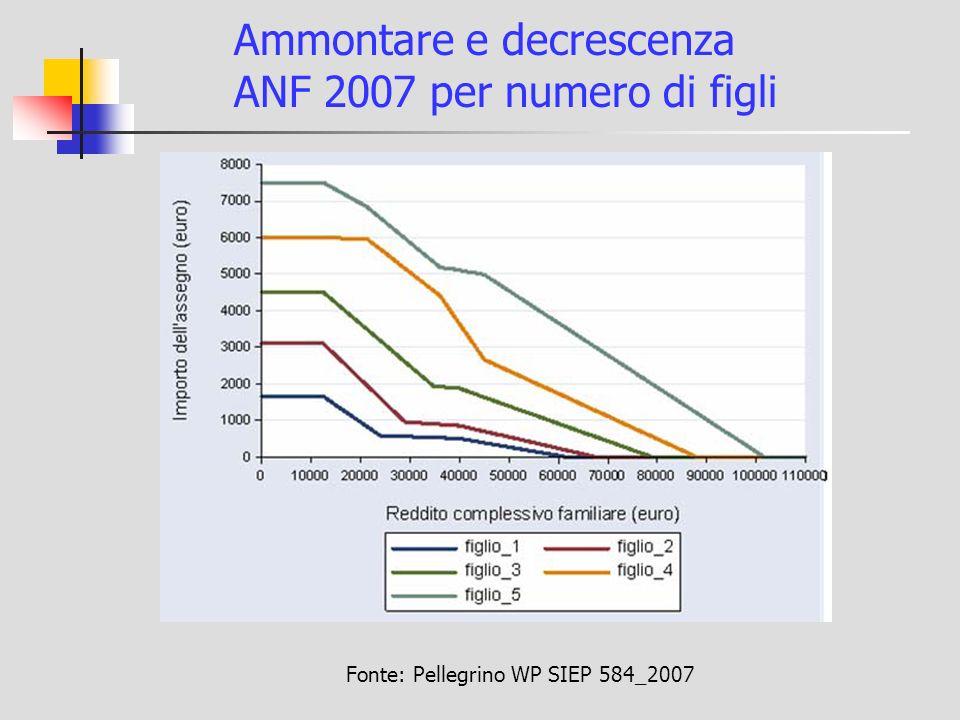 Ammontare e decrescenza ANF 2007 per numero di figli Fonte: Pellegrino WP SIEP 584_2007