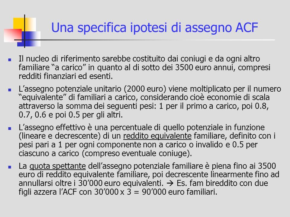 Una specifica ipotesi di assegno ACF Il nucleo di riferimento sarebbe costituito dai coniugi e da ogni altro familiare a carico in quanto al di sotto dei 3500 euro annui, compresi redditi finanziari ed esenti.