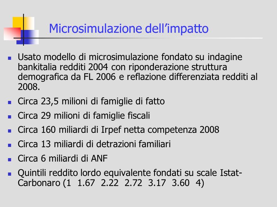 Microsimulazione dellimpatto Usato modello di microsimulazione fondato su indagine bankitalia redditi 2004 con riponderazione struttura demografica da FL 2006 e reflazione differenziata redditi al 2008.
