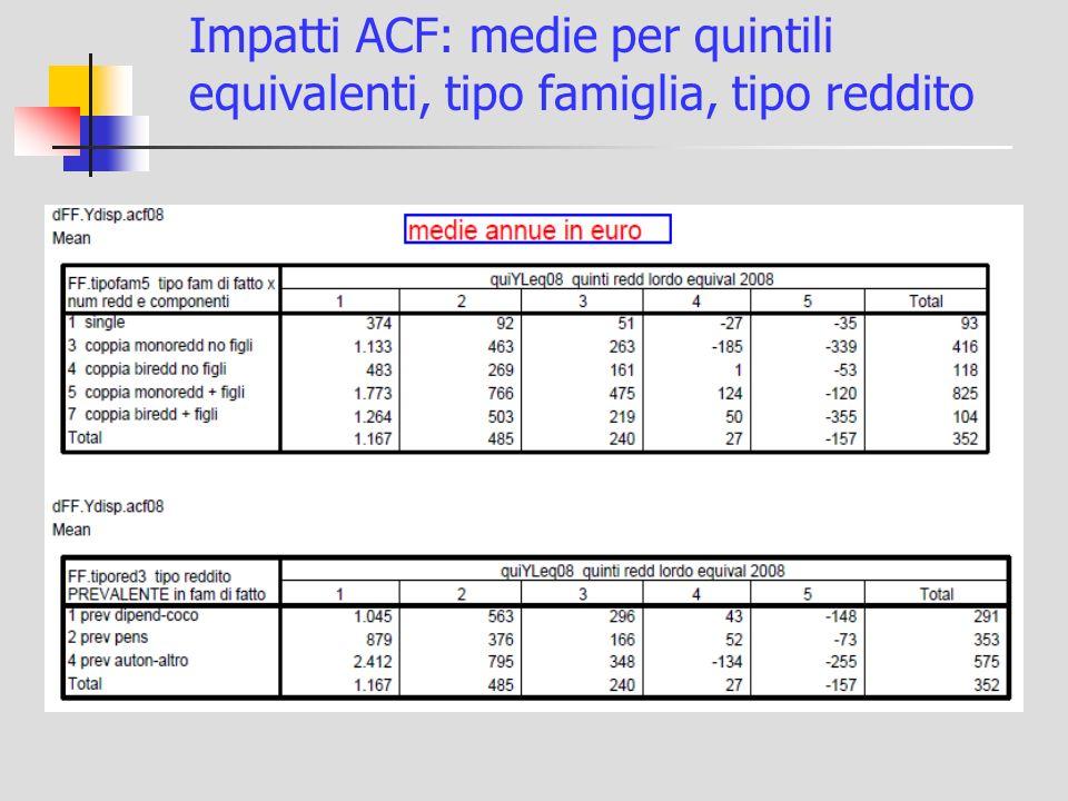 Impatti ACF: medie per quintili equivalenti, tipo famiglia, tipo reddito
