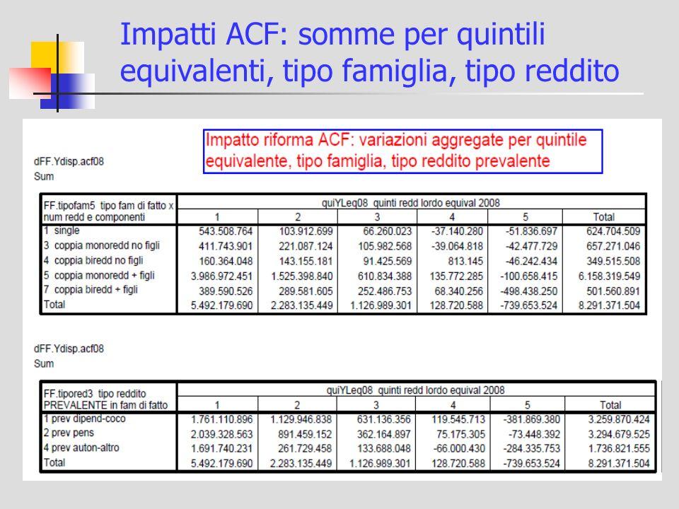 Impatti ACF: somme per quintili equivalenti, tipo famiglia, tipo reddito