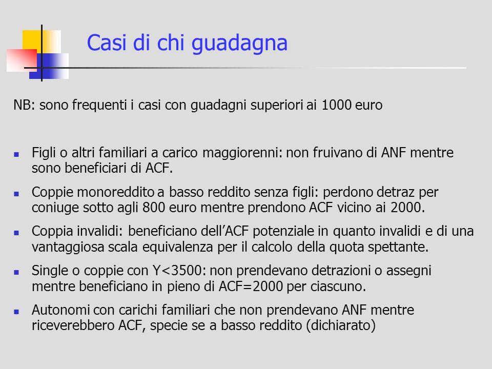 Casi di chi guadagna NB: sono frequenti i casi con guadagni superiori ai 1000 euro Figli o altri familiari a carico maggiorenni: non fruivano di ANF mentre sono beneficiari di ACF.