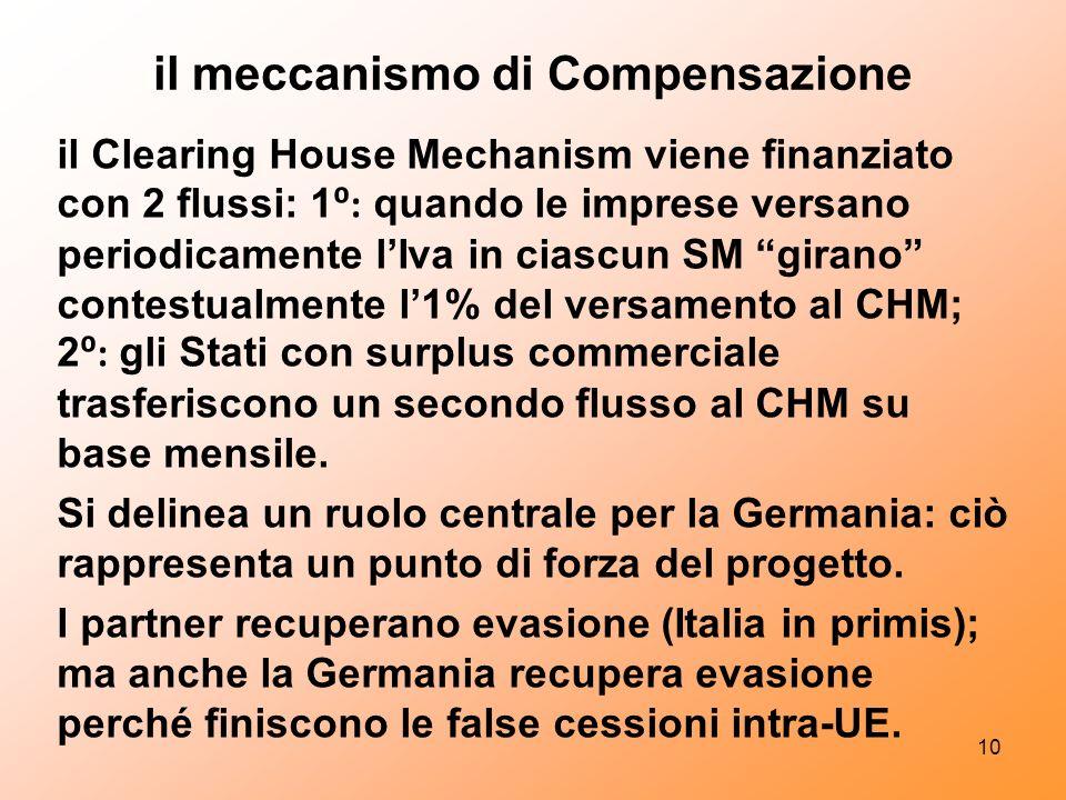 il meccanismo di Compensazione il Clearing House Mechanism viene finanziato con 2 flussi: 1 : quando le imprese versano periodicamente lIva in ciascun SM girano contestualmente l1% del versamento al CHM; 2 : gli Stati con surplus commerciale trasferiscono un secondo flusso al CHM su base mensile.