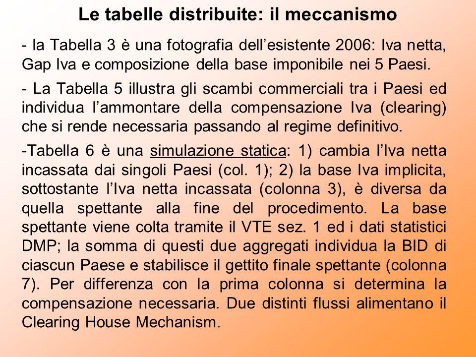 Le tabelle distribuite: il meccanismo - la Tabella 3 è una fotografia dellesistente 2006: Iva netta, Gap Iva e composizione della base imponibile nei 5 Paesi.