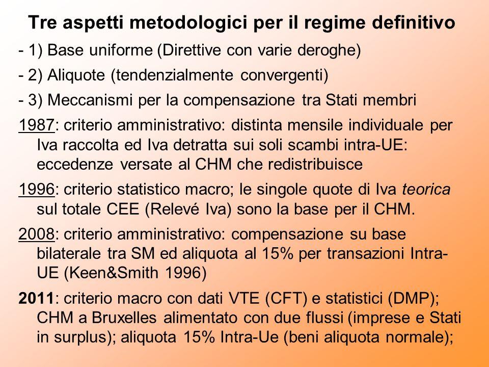 Tre aspetti metodologici per il regime definitivo - 1) Base uniforme (Direttive con varie deroghe) - 2) Aliquote (tendenzialmente convergenti) - 3) Meccanismi per la compensazione tra Stati membri 1987: criterio amministrativo: distinta mensile individuale per Iva raccolta ed Iva detratta sui soli scambi intra-UE: eccedenze versate al CHM che redistribuisce 1996: criterio statistico macro; le singole quote di Iva teorica sul totale CEE (Relevé Iva) sono la base per il CHM.