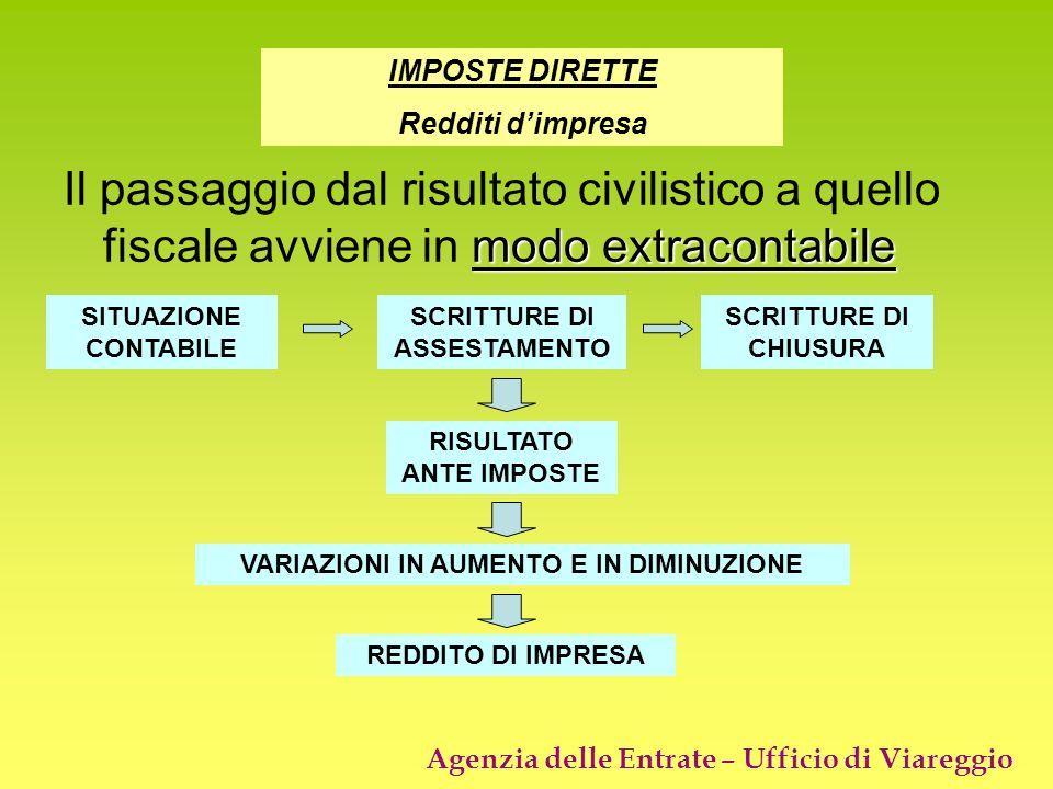 Agenzia delle Entrate – Ufficio di Viareggio modo extracontabile Il passaggio dal risultato civilistico a quello fiscale avviene in modo extracontabil
