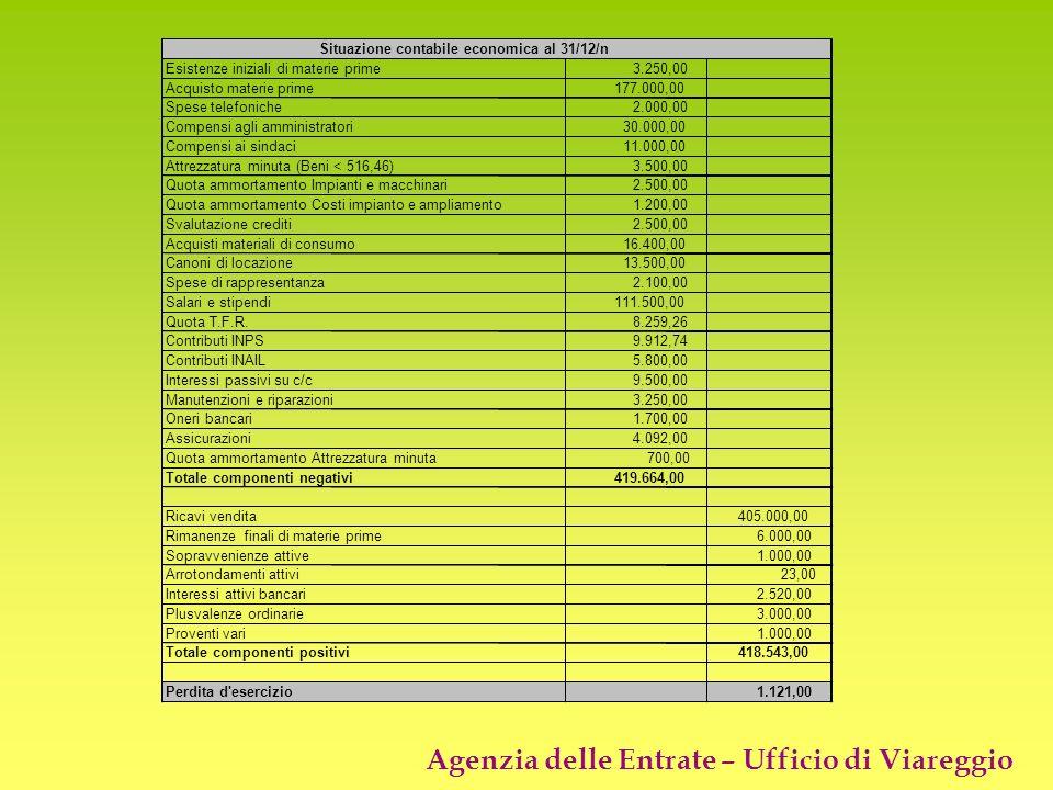Esistenze iniziali di materie prime3.250,00 Acquisto materie prime177.000,00 Spese telefoniche2.000,00 Compensi agli amministratori30.000,00 Compensi