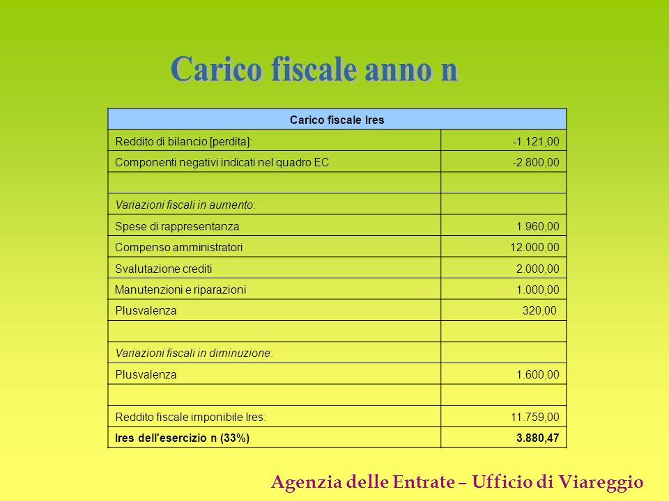 Agenzia delle Entrate – Ufficio di Viareggio Carico fiscale Ires Reddito di bilancio [perdita]:-1.121,00 Componenti negativi indicati nel quadro EC-2.