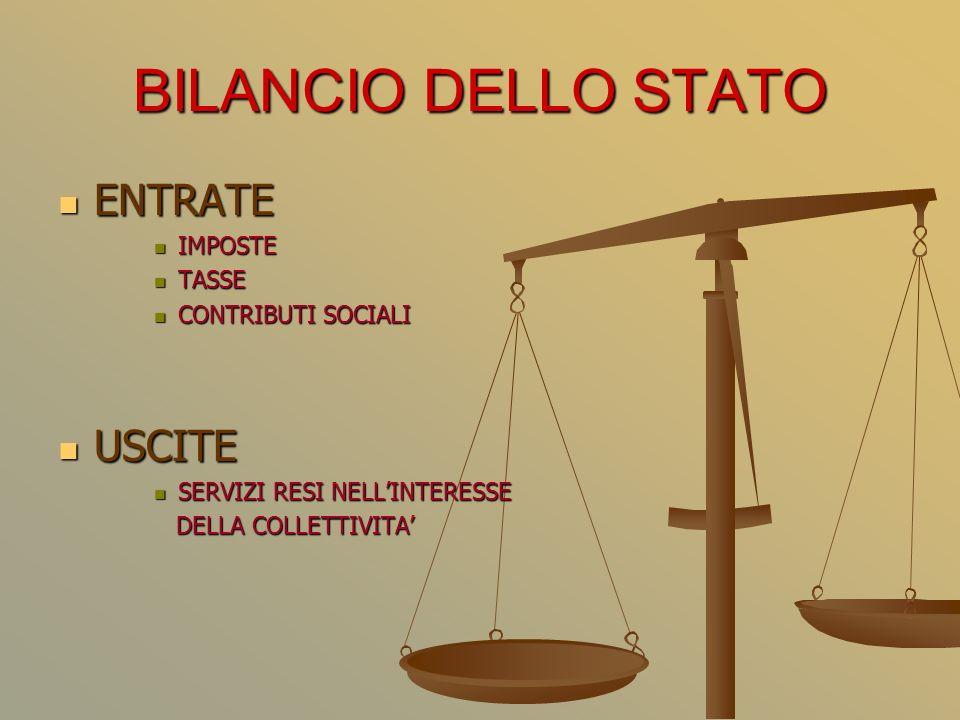 BILANCIO DELLO STATO ENTRATE ENTRATE IMPOSTE IMPOSTE TASSE TASSE CONTRIBUTI SOCIALI CONTRIBUTI SOCIALI USCITE USCITE SERVIZI RESI NELLINTERESSE SERVIZI RESI NELLINTERESSE DELLA COLLETTIVITA DELLA COLLETTIVITA