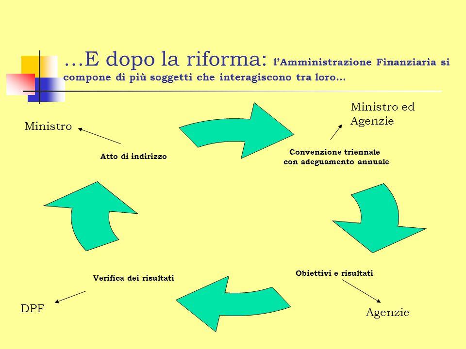 …E dopo la riforma: lAmministrazione Finanziaria si compone di più soggetti che interagiscono tra loro… Convenzione triennale con adeguamento annuale Obiettivi e risultati Verifica dei risultati Atto di indirizzo Ministro Ministro ed Agenzie Agenzie DPF