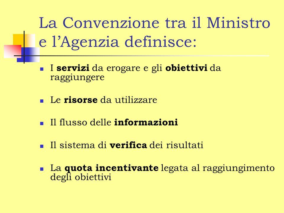 La Convenzione tra il Ministro e lAgenzia definisce: I servizi da erogare e gli obiettivi da raggiungere Le risorse da utilizzare Il flusso delle informazioni Il sistema di verifica dei risultati La quota incentivante legata al raggiungimento degli obiettivi