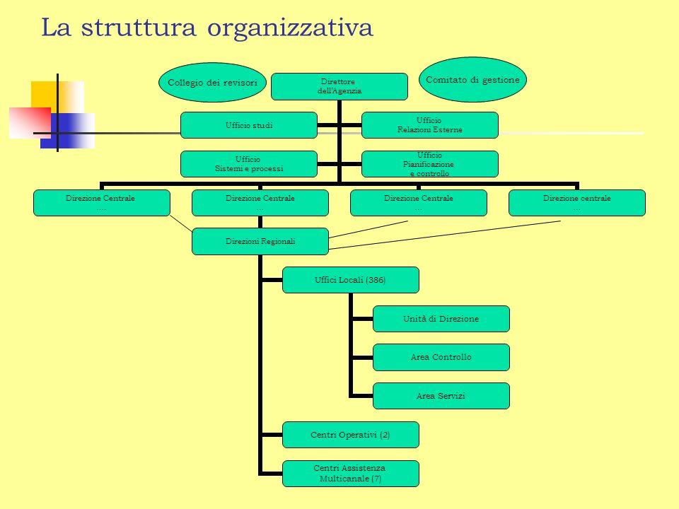 La struttura organizzativa Direttore dellAgenzia Direzione Centrale ….