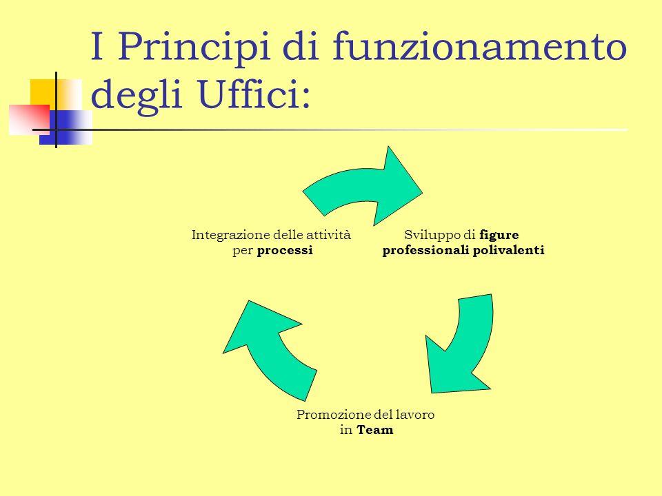 I Principi di funzionamento degli Uffici: Sviluppo di figure professionali polivalenti Promozione del lavoro in Team Integrazione delle attività per processi