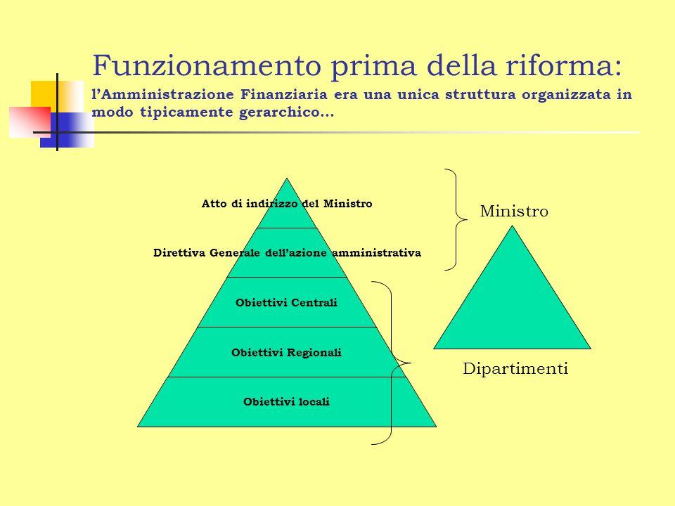 Funzionamento prima della riforma: lAmministrazione Finanziaria era una unica struttura organizzata in modo tipicamente gerarchico… Atto di indirizzo del Ministro Direttiva Generale dellazione amministrativa Obiettivi Centrali Obiettivi Regionali Obiettivi locali Ministro Dipartimenti