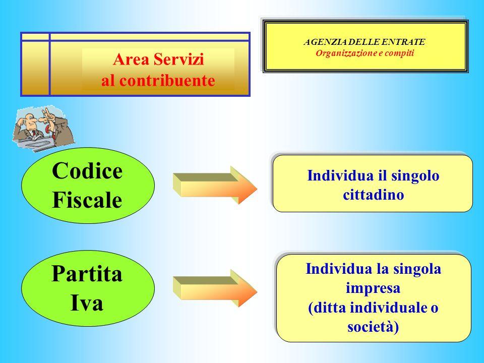 AGENZIA DELLE ENTRATE Organizzazione e compiti Area Servizi al contribuente Codice Fiscale Partita Iva Individua il singolo cittadino Individua la sin