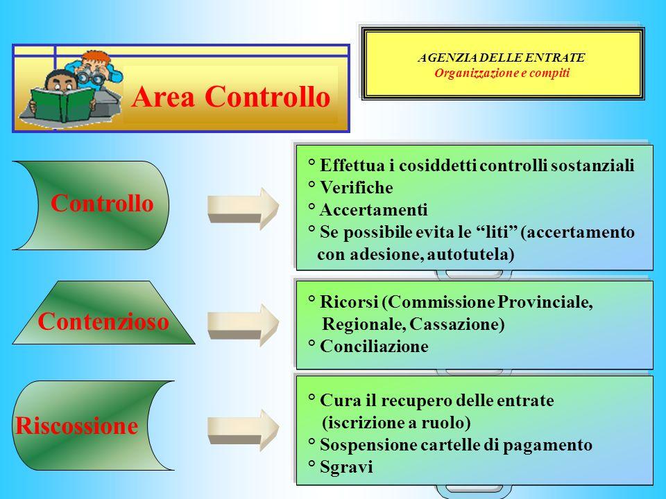AGENZIA DELLE ENTRATE Organizzazione e compiti Controllo Riscossione Contenzioso ° Effettua i cosiddetti controlli sostanziali ° Verifiche ° Accertame