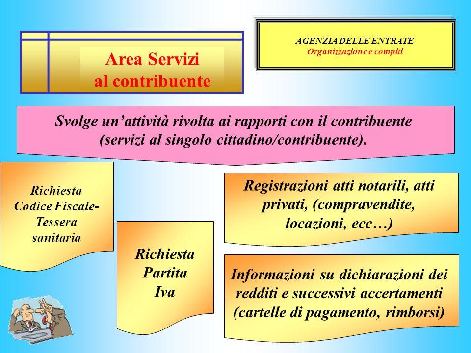 AGENZIA DELLE ENTRATE Organizzazione e compiti Area Servizi al contribuente Svolge unattività rivolta ai rapporti con il contribuente (servizi al sing
