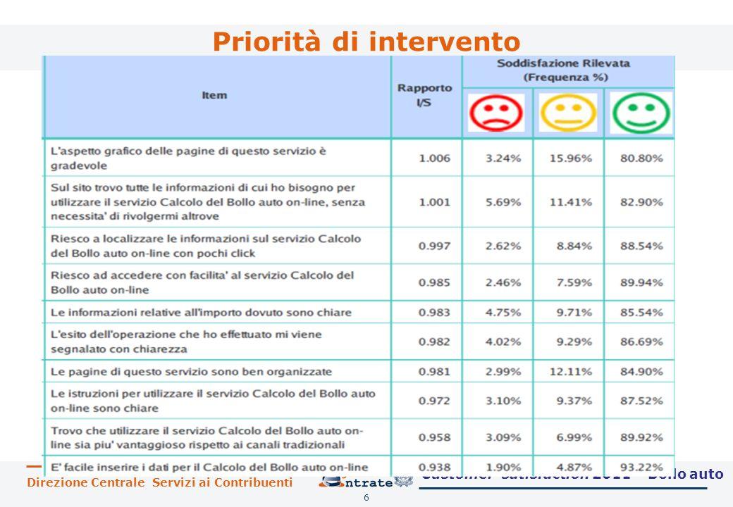 Priorità di intervento 6 Customer satisfaction 2011 – Bollo auto
